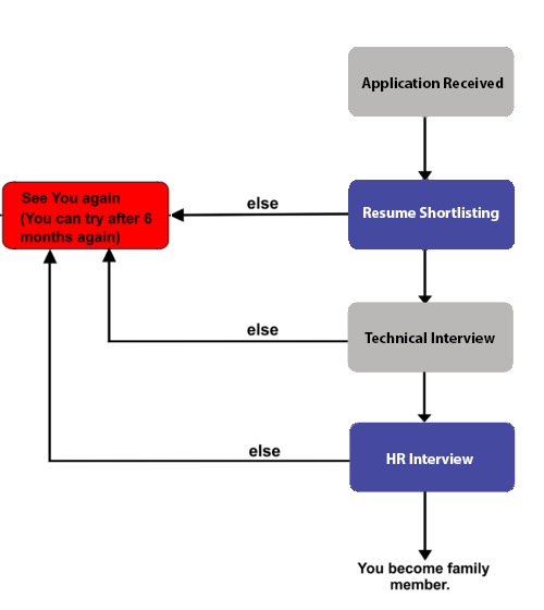 our-selection-process-iwserp
